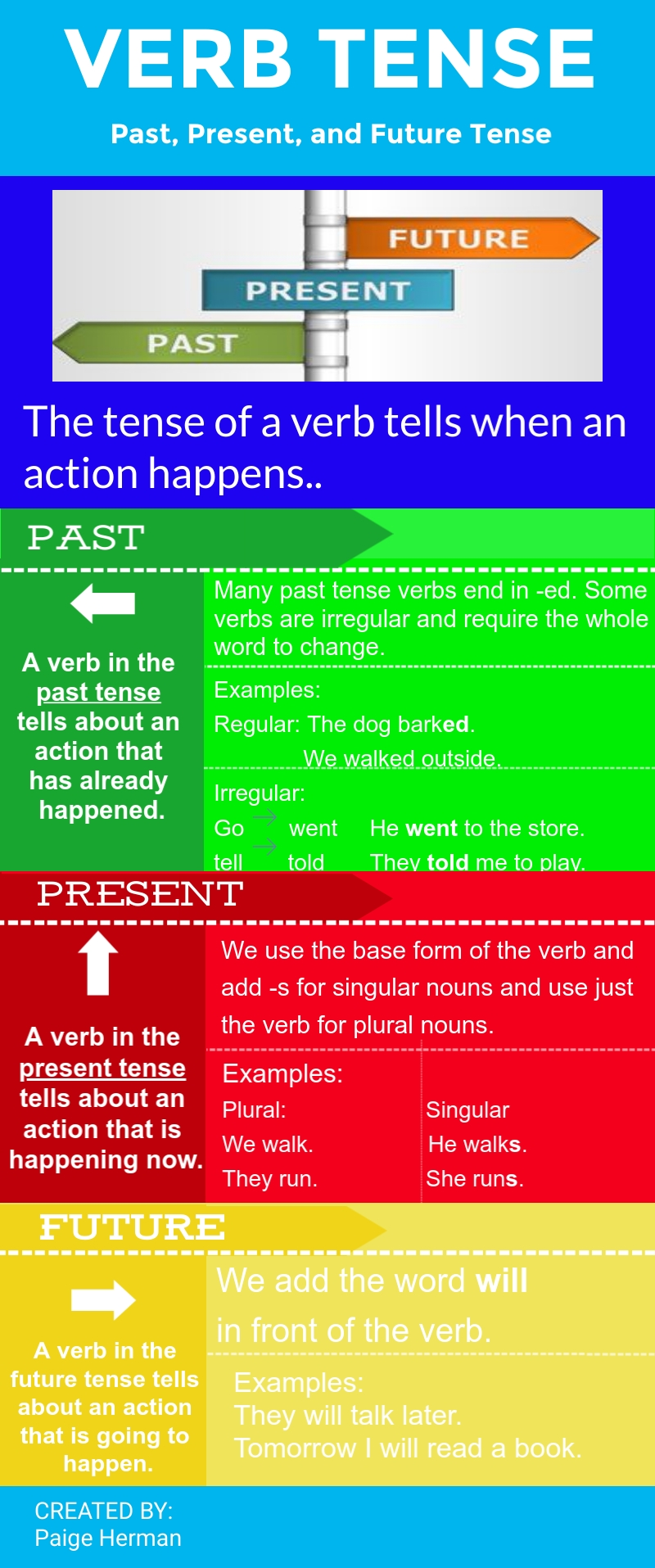 hermanpaige_38231_1994306_Verb Tense Infographic